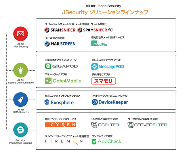 Net Companies In Asia Mail
